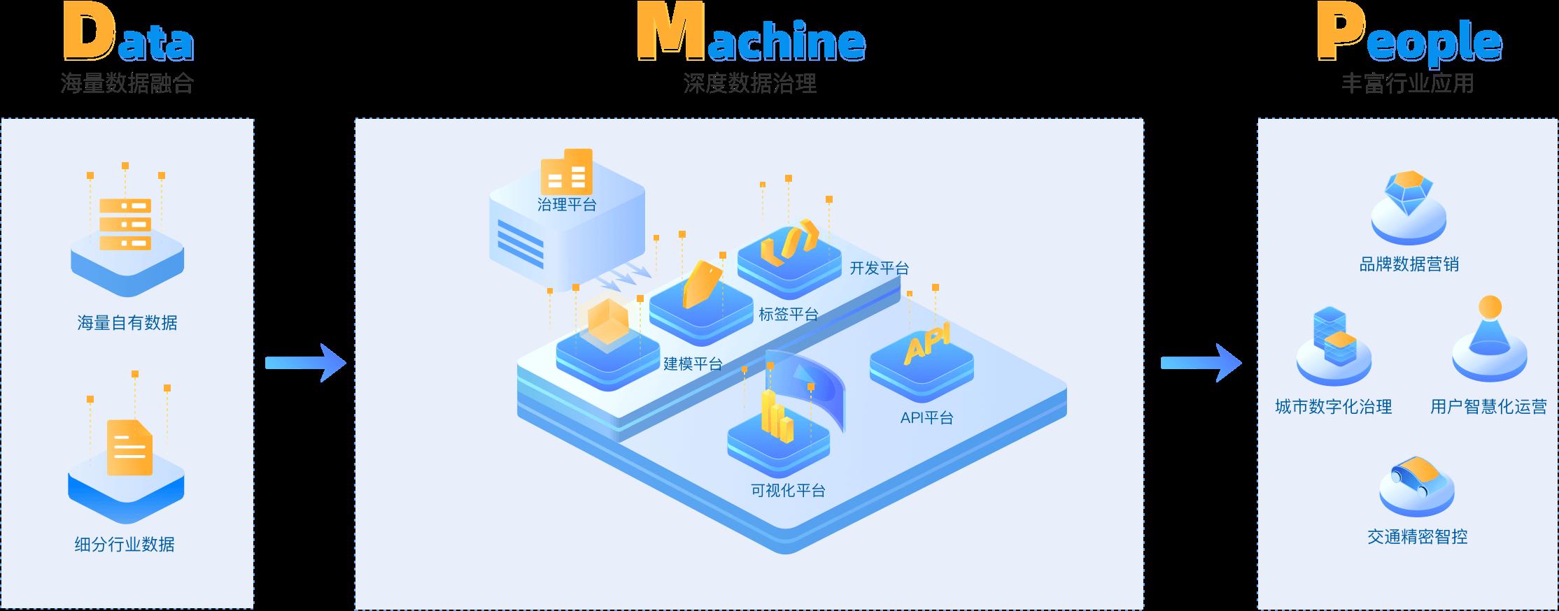 数据治理、建模平台、标签平台、开发平台、可视化平台、API平台